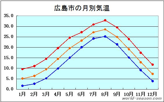 天気 の 広島 過去