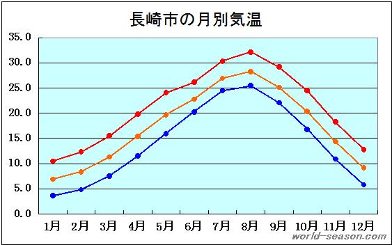 長崎 天気 過去