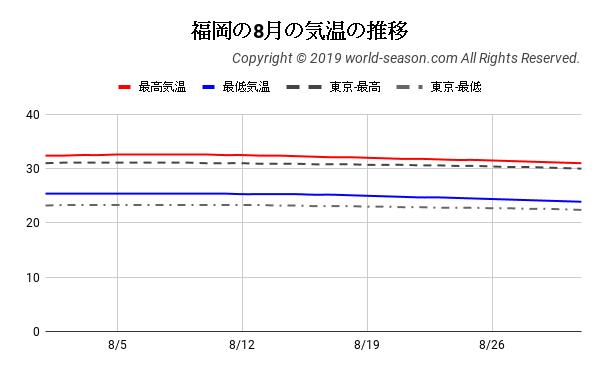 福岡の8月の気温の推移