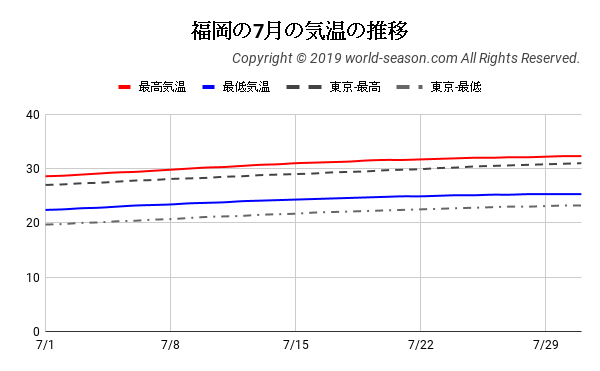 福岡の7月の気温の推移