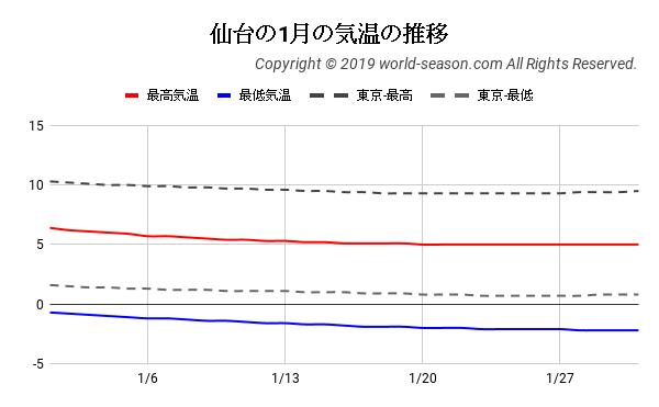 仙台の1月の気温の推移