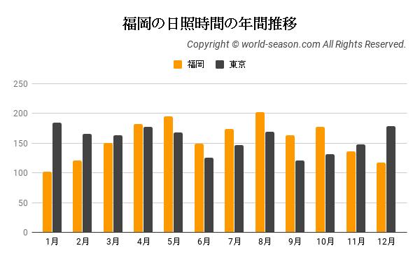 福岡の日照時間の年間推移