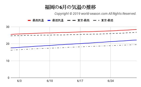 福岡の6月の気温の推移