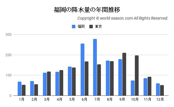 福岡の降水量の年間推移