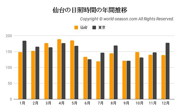 仙台の日照時間の年間推移