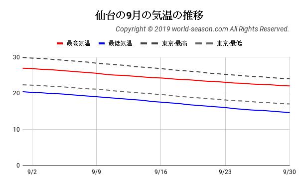 仙台の9月の気温の推移