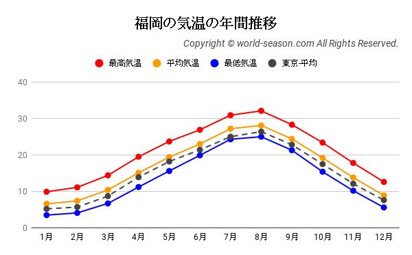 福岡の気温の年間推移