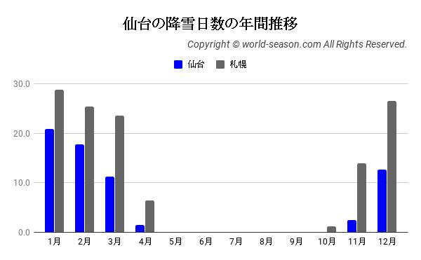 仙台の降雪日数の年間推移