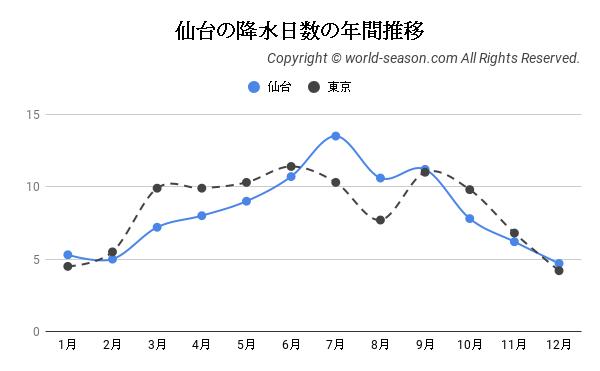仙台の降水日数の年間推移
