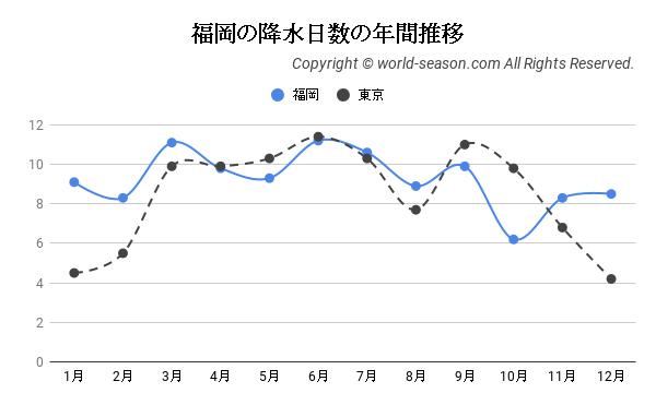 福岡の降水日数の年間推移