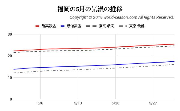 福岡の5月の気温の推移