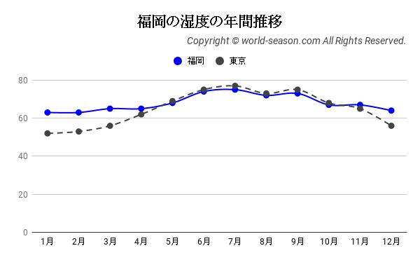 福岡の湿度の年間推移