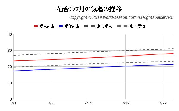 仙台の7月の気温の推移