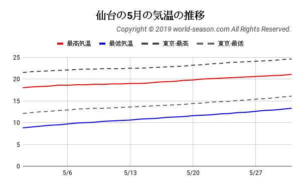 仙台の5月の気温の推移