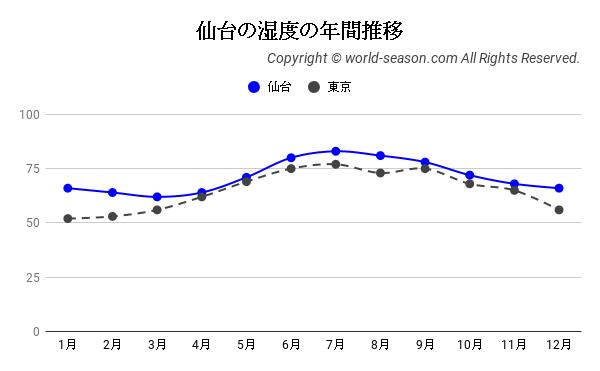 仙台の湿度の年間推移