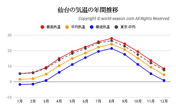 仙台の気温の年間推移