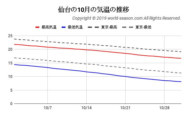 仙台の10月の気温の推移