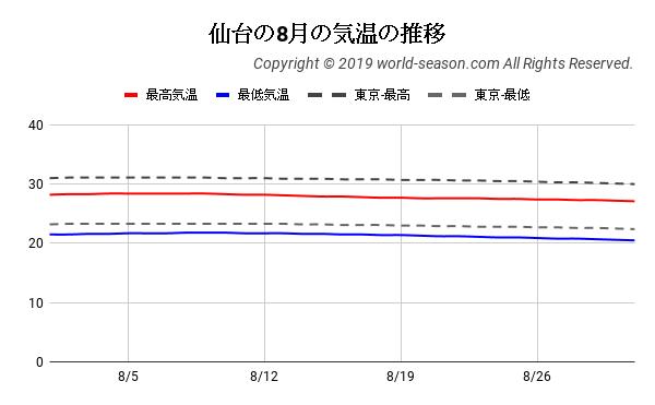 仙台の8月の気温の推移