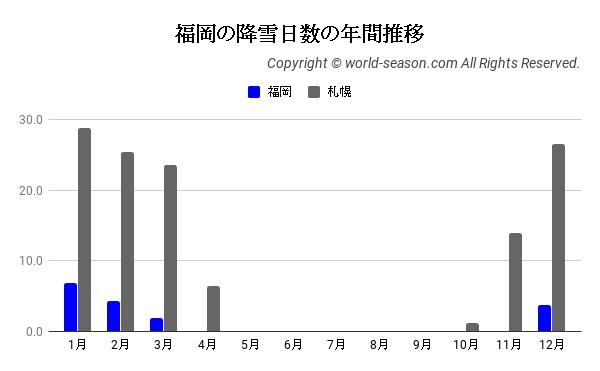 福岡の降雪日数の年間推移
