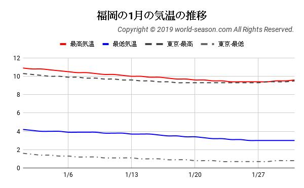 福岡の1月の気温の推移