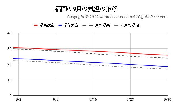福岡の9月の気温の推移