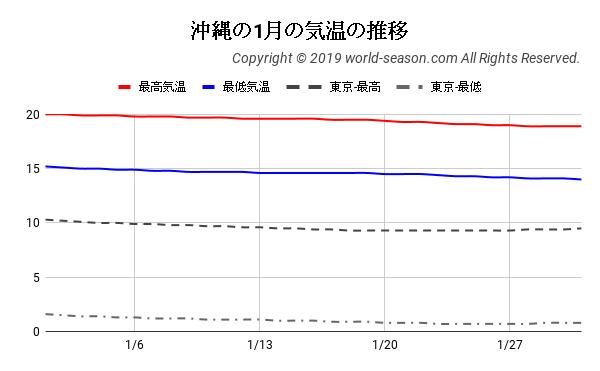 沖縄の1月の気温の推移