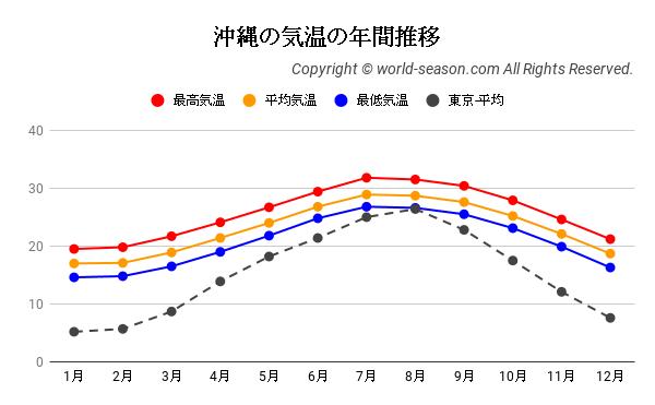 沖縄の気温の年間推移