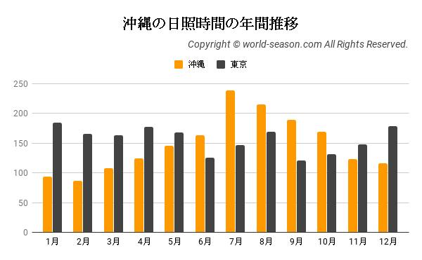 沖縄の日照時間の年間推移
