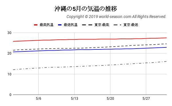 沖縄の5月の気温の推移