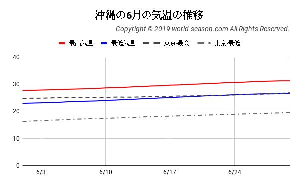 沖縄の6月の気温の推移