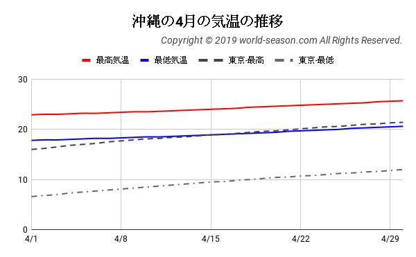 沖縄の4月の気温の推移