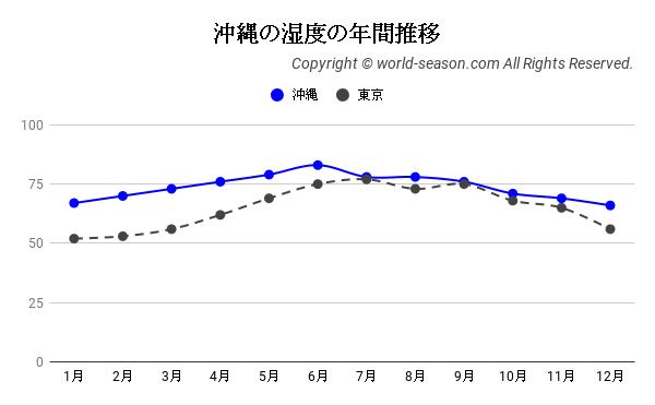 沖縄の湿度の年間推移