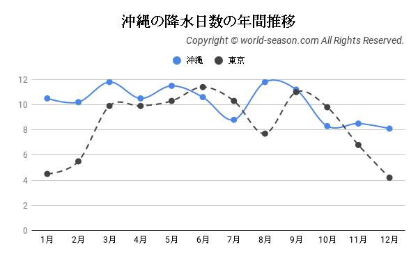 沖縄の降水日数の年間推移