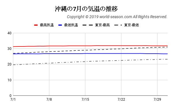 沖縄の7月の気温の推移
