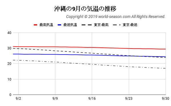 沖縄の9月の気温の推移