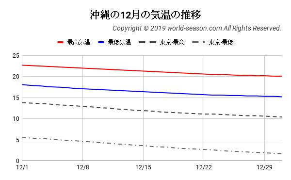 沖縄の12月の気温の推移
