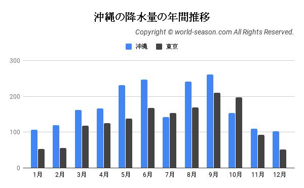 沖縄の降水量の年間推移