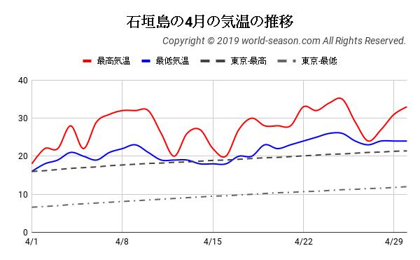 石垣島の4月の気温の推移