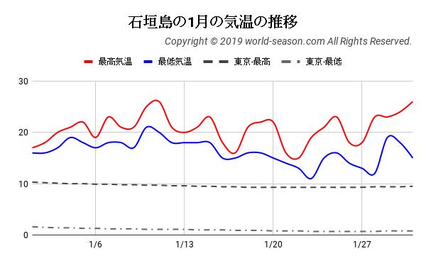石垣島の1月の気温の推移