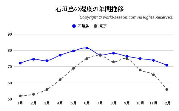 石垣島の湿度の年間推移