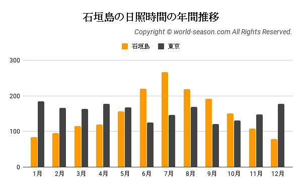 石垣島の日照時間の年間推移