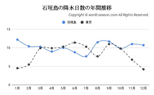 石垣島の降水日数の年間推移