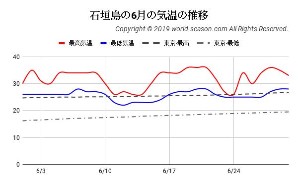 石垣島の6月の気温の推移