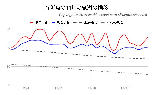 石垣島の11月の気温の推移