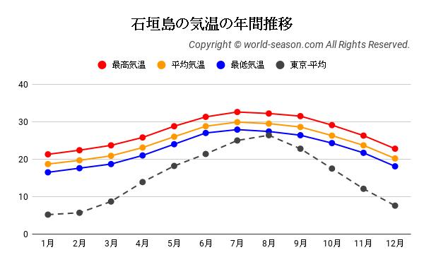 石垣島の気温の年間推移