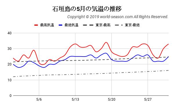 石垣島の5月の気温の推移