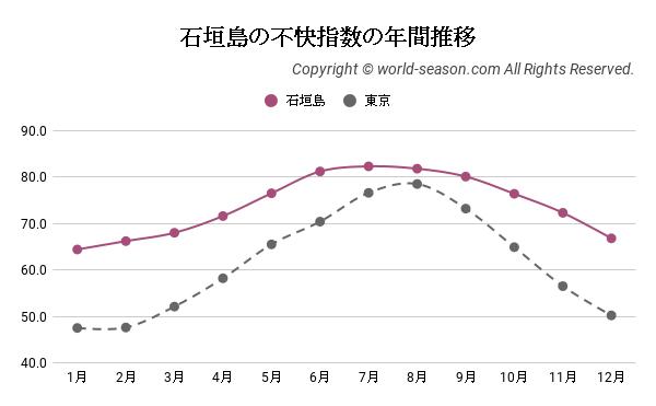 石垣島の不快指数の年間推移
