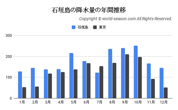 石垣島の降水量の年間推移