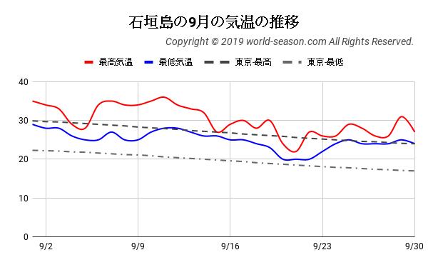石垣島の9月の気温の推移