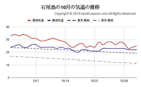 石垣島の10月の気温の推移
